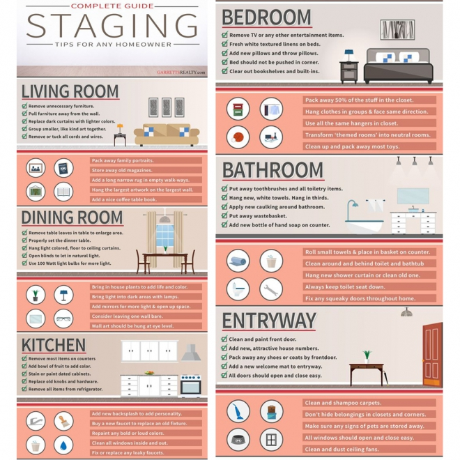 Staging Guide